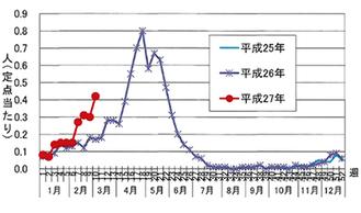 全国の基幹定点病院におけるロタウイルスの発生状況