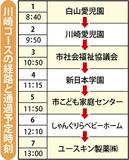 川崎で児童虐待防止リレー