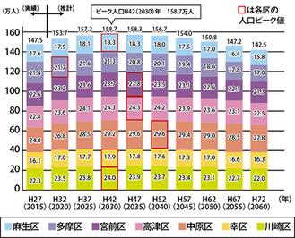 区別の川崎市将来人口推計(5月25日発表)