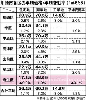 □基準地価…基準値の1平方メートルあたりの標準価値を指す。国交省が年1回公表する公示地価(1月1日時点)とともに、土地取引の指標として利用される。
