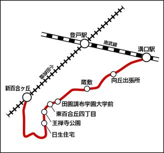 「新百合丘駅前―溝口駅南口」の新ルート