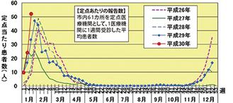 川崎市内の過去5年間の定点あたりの患者数