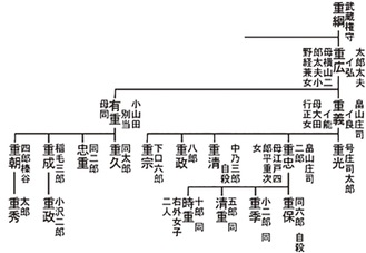 図版1『畠山重忠』所収平姓指宿氏系図〇指宿文書より抄録
