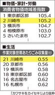 川崎の物価 平均超え