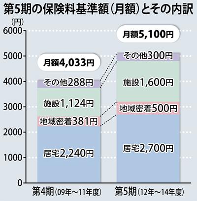 介護保険料5000円超へ