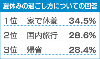 過去最低の44万円