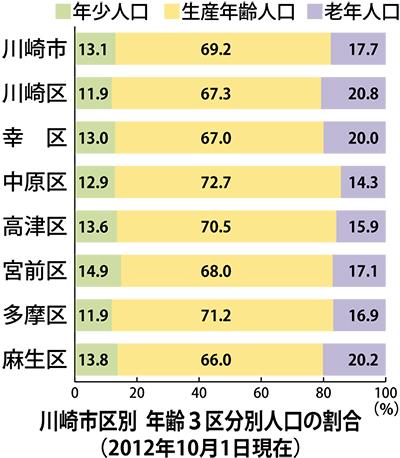 老年人口割合 市内2番目