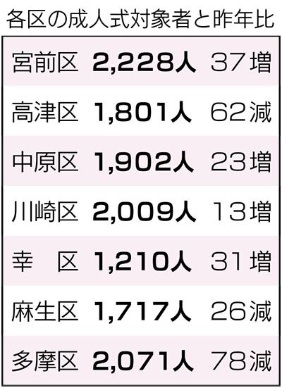 区内1,717人が成人に