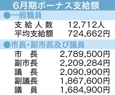 一般職平均は72万円