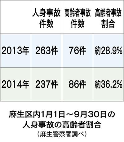 高齢者割合、県内ワースト
