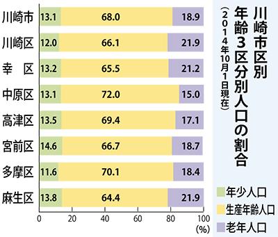 老年人口割合、市内最高に