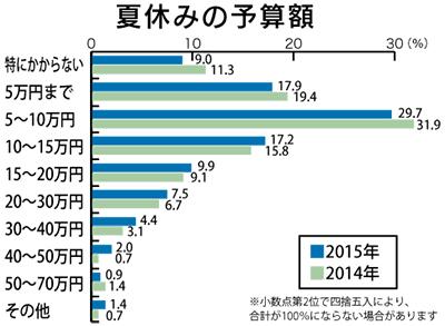 夏休み予算 平均12万円超