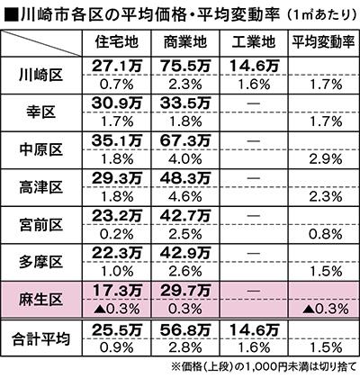 住宅地で0.3%下落