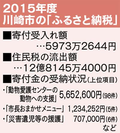 12億2千万円の赤字