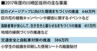 川崎区役所費に15億2千万円