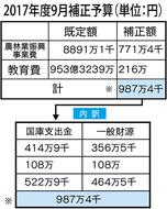 食育推進に987万円