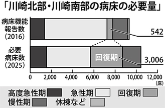 将来の医療需要予測例=「神奈川県地域医療構想」より