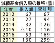 収支額、約2億円黒字に