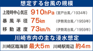 川崎区は最大5m浸水