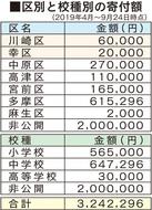 市立校に半年で320万円
