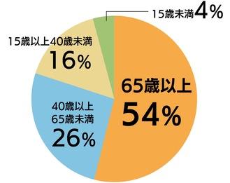 2020年度の川崎市の熱中症による救急搬送者数の割合