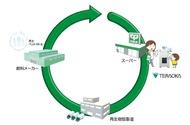「地域内循環」目指す