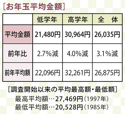 お年玉 平均額2万6千円