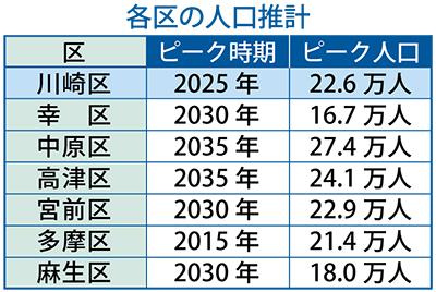 川崎区人口、25年がピーク