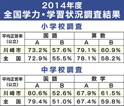 川崎市、全国平均上回る