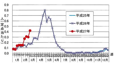 ロタウイルス流行の兆し