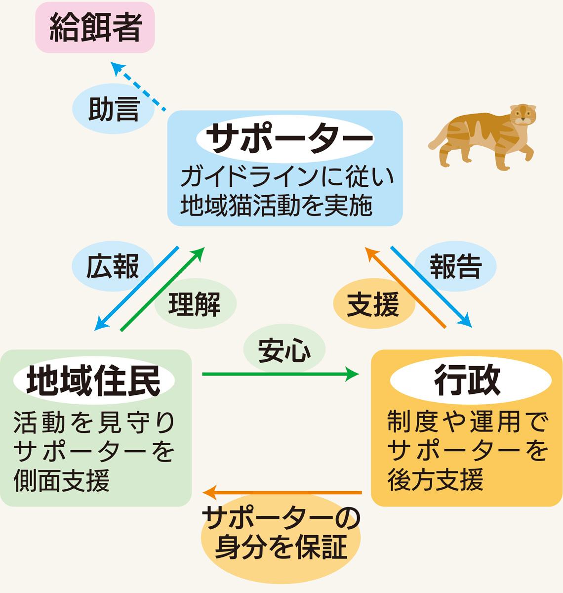 地域猫活動に登録制度