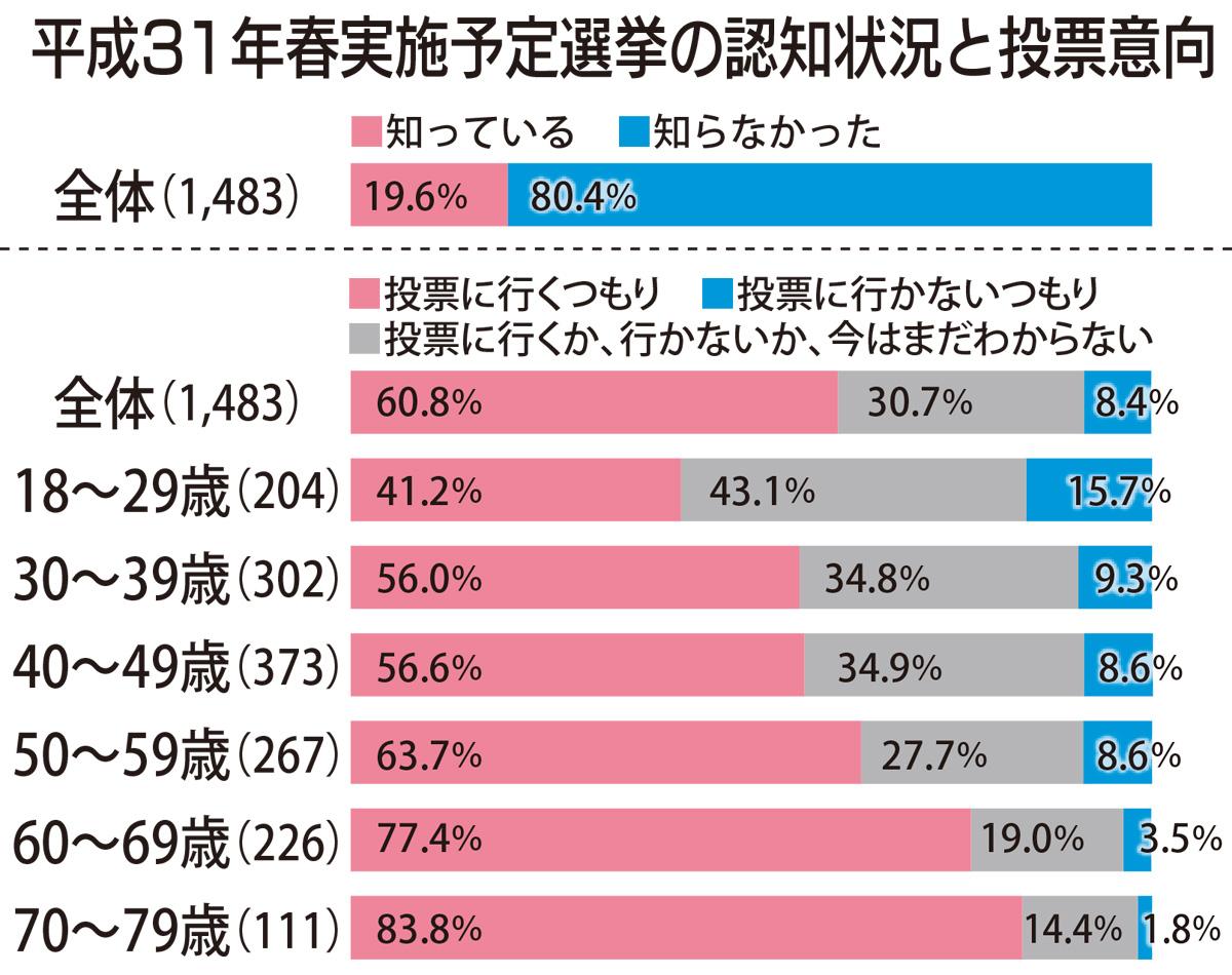 来春選挙「知らない」8割