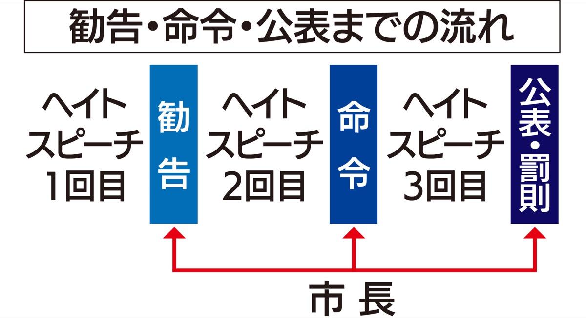 川崎 ヘイト 条例