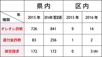 被害額5200万円増