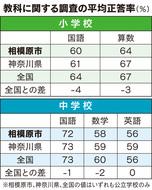 市の平均、全国下回る