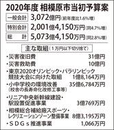過去最大の3072億円