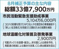 「4つの柱」に33億円