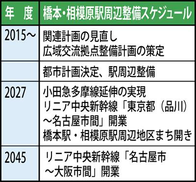 横浜線地下化を検討