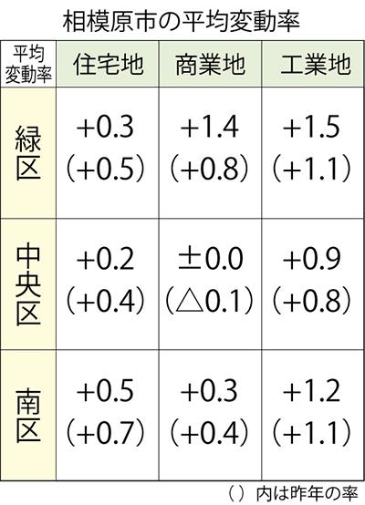市内住宅地価 3区で上昇