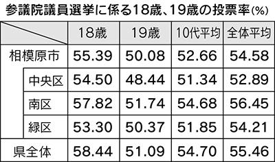 市内18・19歳投票率52.66%