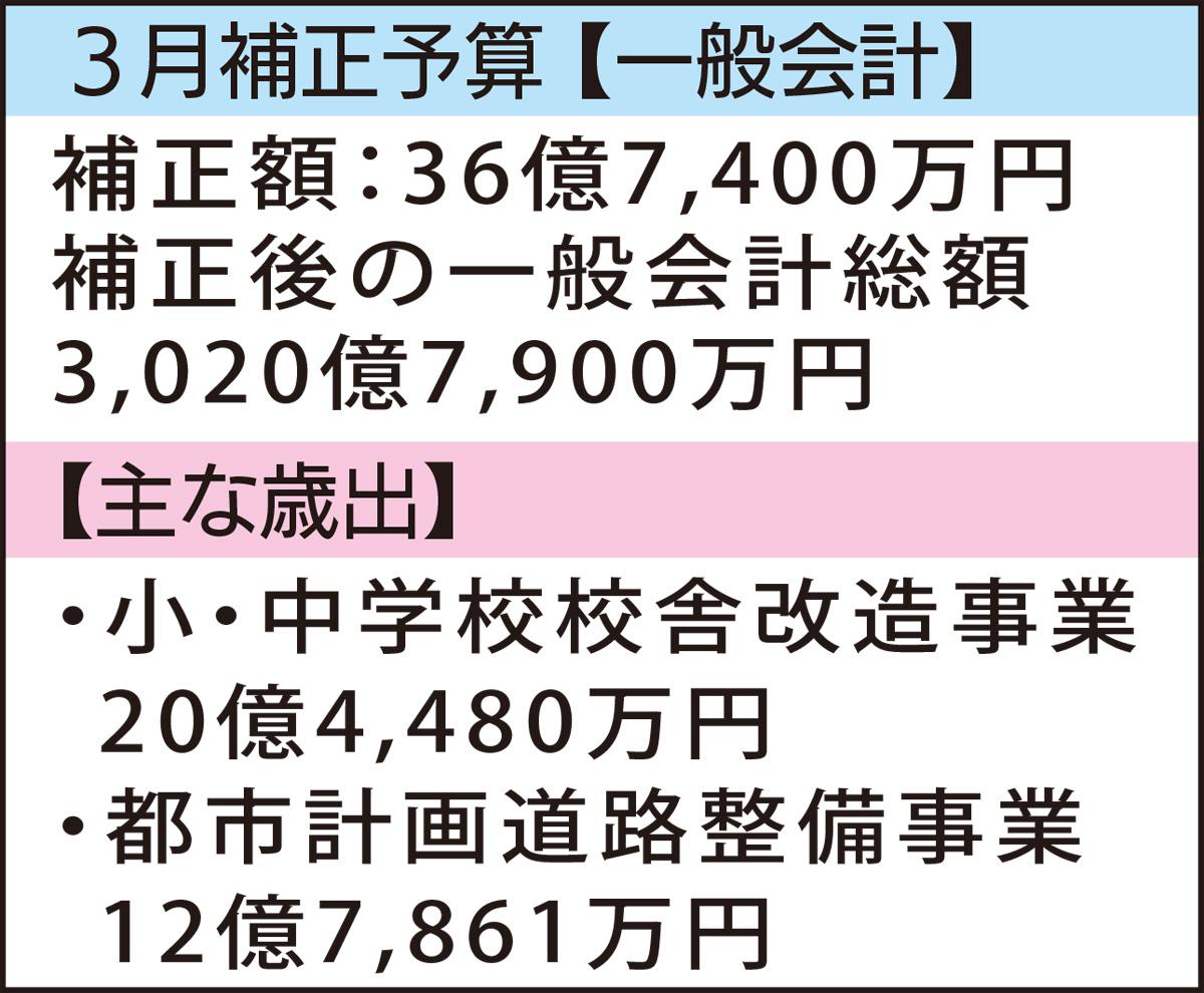 校舎改造事業に20億円