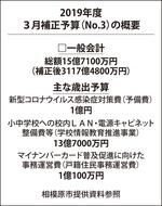 新型コロナ対策に1億円