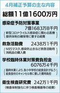 コロナ対策に11億円