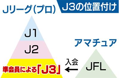 J3参加意思を表明