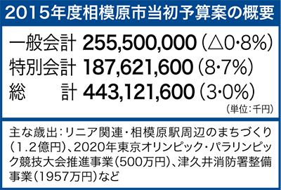 過去最大の4431億円