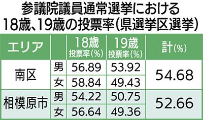 10代投票率は54.68%