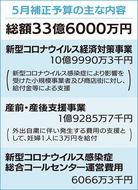 コロナ対策、5月補正33億