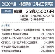 コロナ対策に22億円