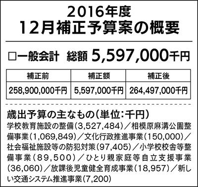 小・中学校整備に35億円