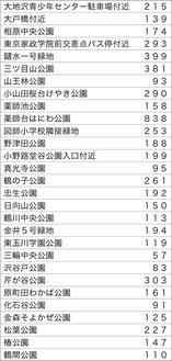 町田市の土壌の放射性物質調査(提供資料) 単位はベクレル/kg